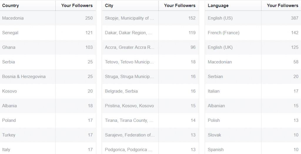 Facebook Followers per Countries