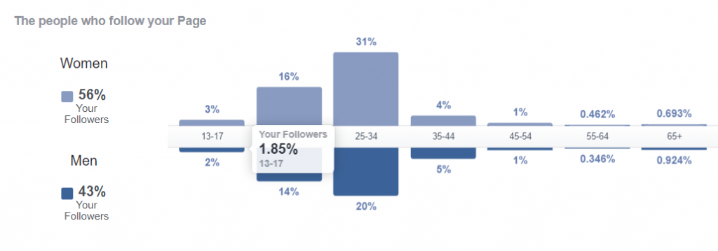 Facebook Followers per Gender